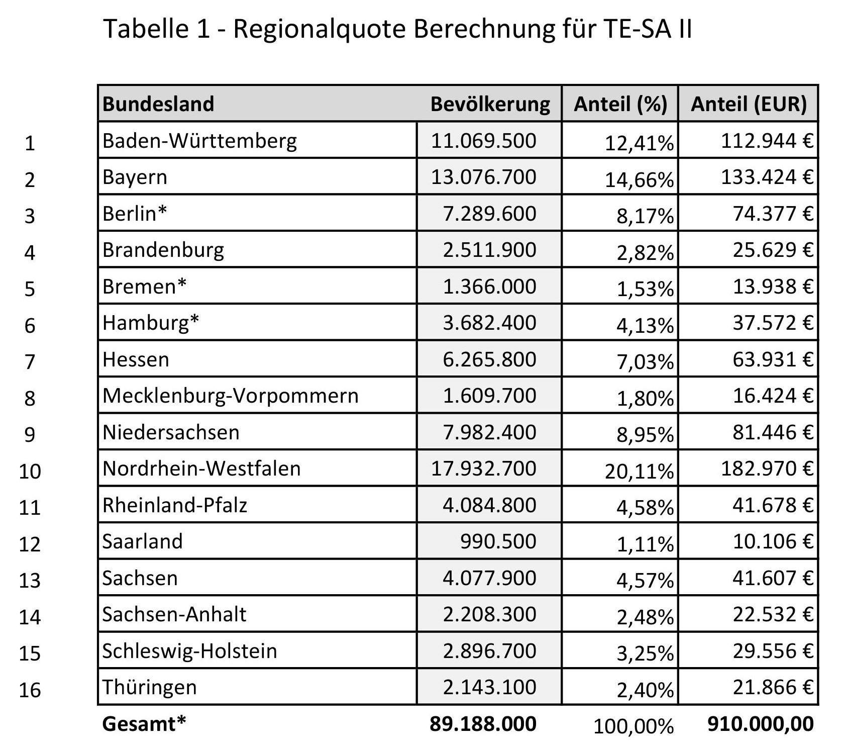 Regionalquote TE-SA